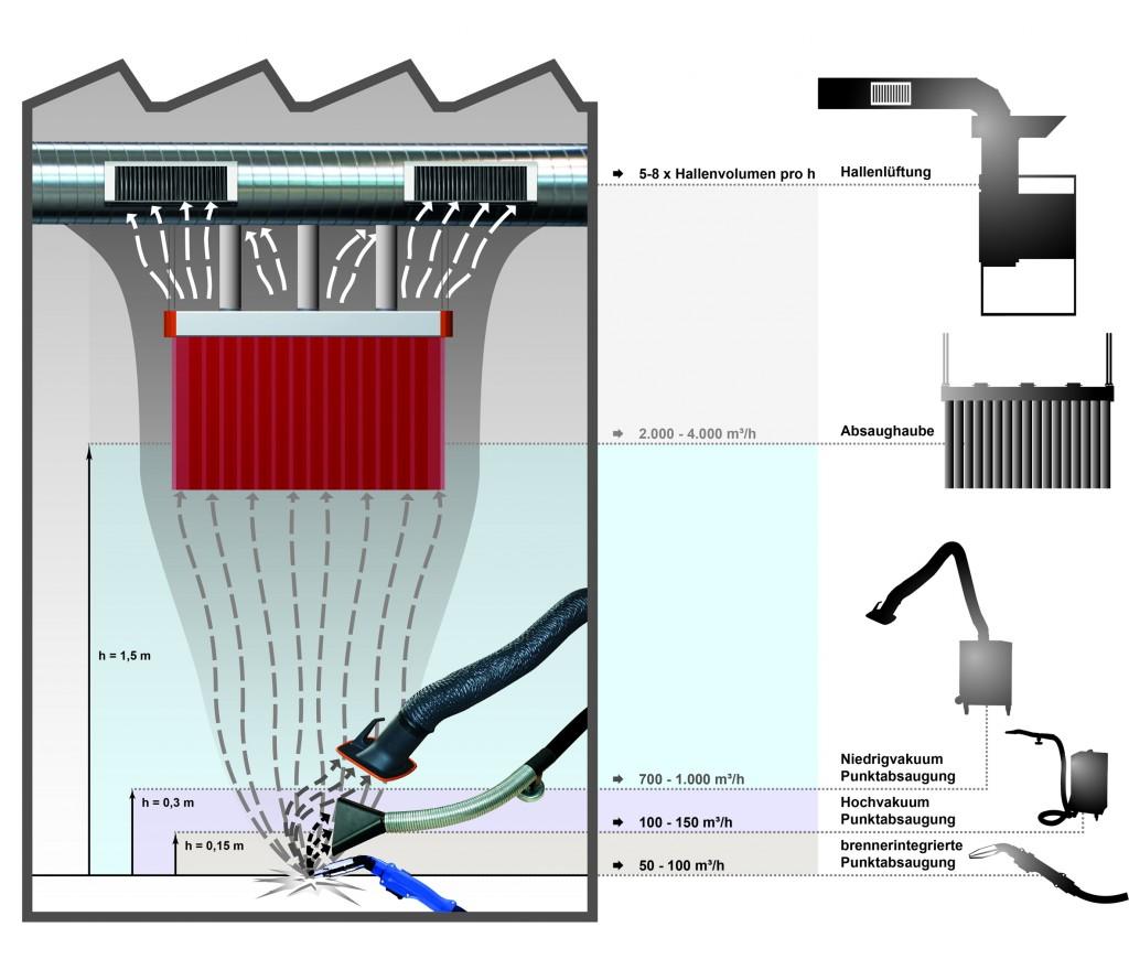 Von der brennerintegrierten Punktabsaugung bis zur Raumlüftung bietet die Absaugtechnik zahlreiche Möglichkeiten für den Arbeitsschutz für Schweißer.