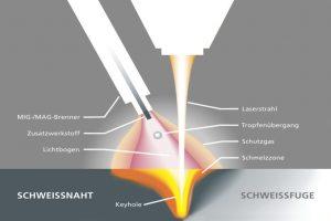 Laserschweißen vereint teilweise automatisierte und gewöhnliche Schweißverfahren. Dabei ist die Menge an Schweißrauch abhängig vom zugefügten Verfahren.
