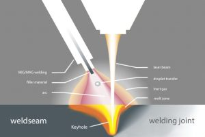 Welding fumes in laser welding processes