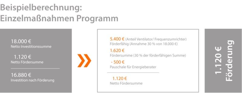 Investition in Arbeitsschutz mit dem Einzelmaßnahmen Programm der BAFA
