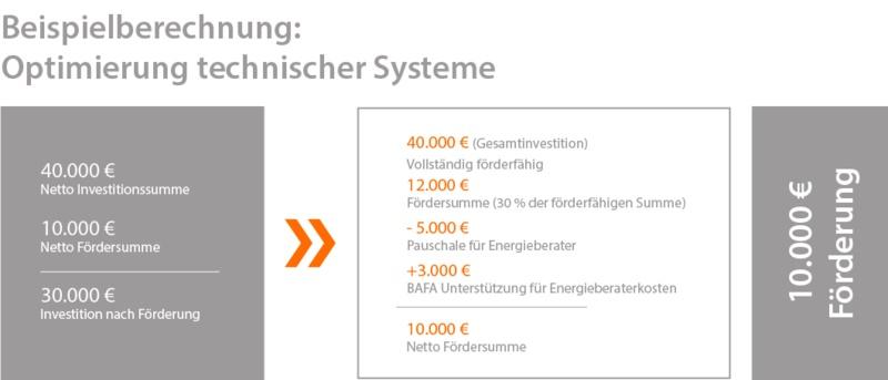Investition in Arbeitsschutz mit dem Programm Optimierung technischer Systeme der BAFA